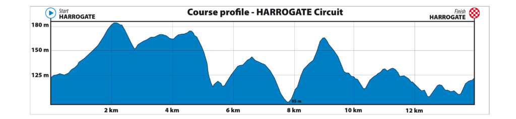 Dit is het parcours van de ploegentijdrit op het WK wielrennen Yorkshire 2019