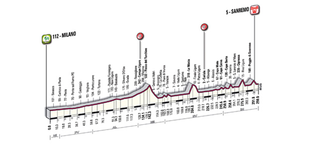 Parcours Milaan - San Remo 2011