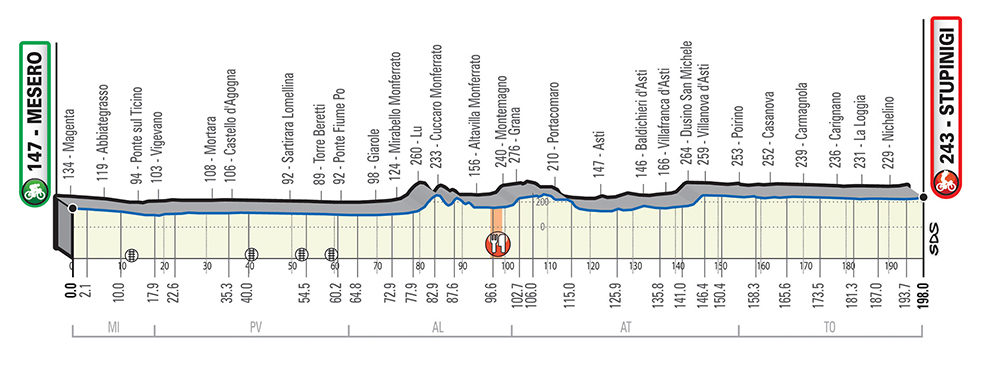 Parcours Milaan-Turijn 2020