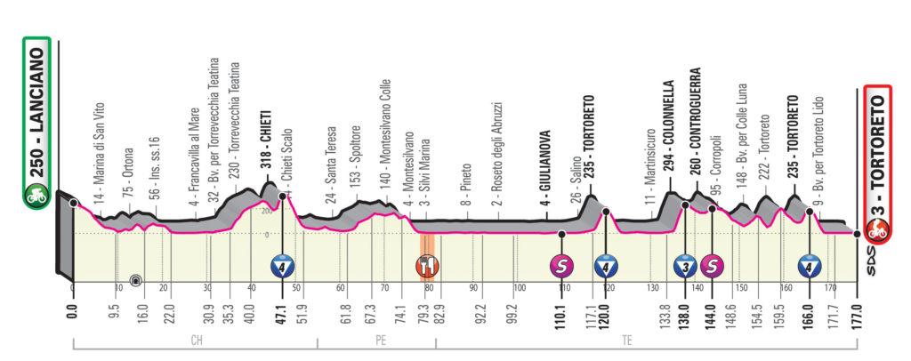 Giro 2020 etappe 10