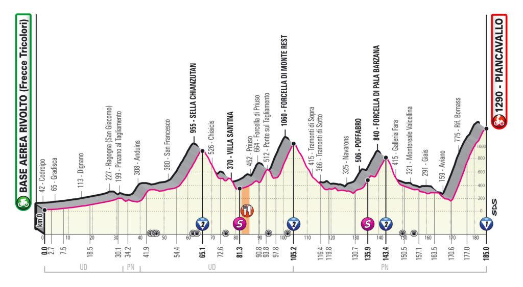 Giro 2020 etappe 15