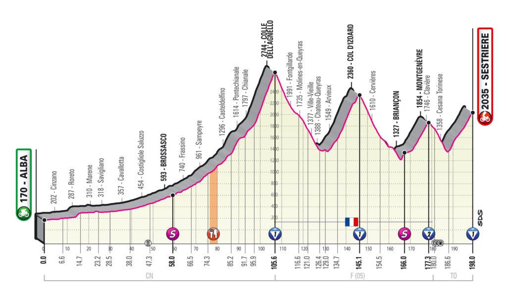 Giro 2020 etappe 20