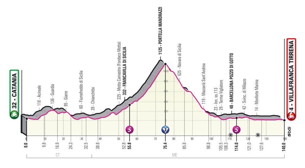 Giro 2020 etappe 4
