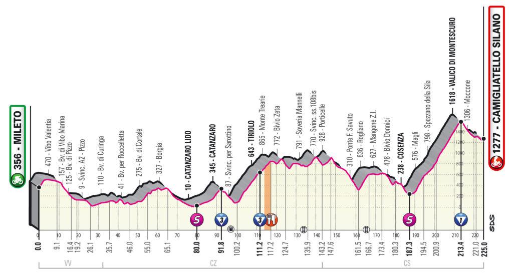 Giro 2020 etappe 5