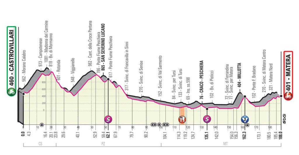 Giro 2020 etappe 6