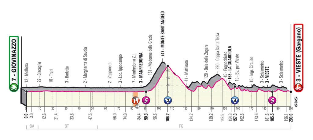 Giro 2020 etappe 8