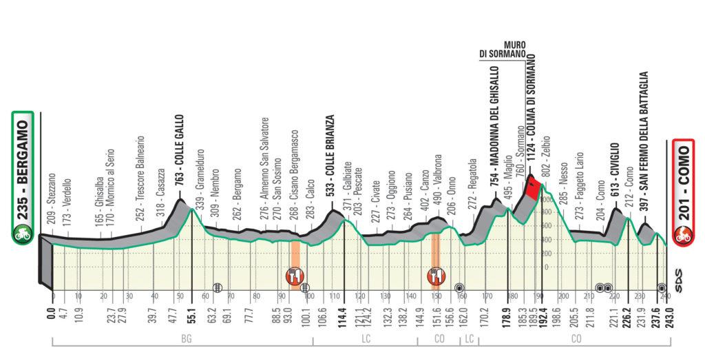Parcours Profiel Ronde van Lombardije 2020 / Il Lombardia