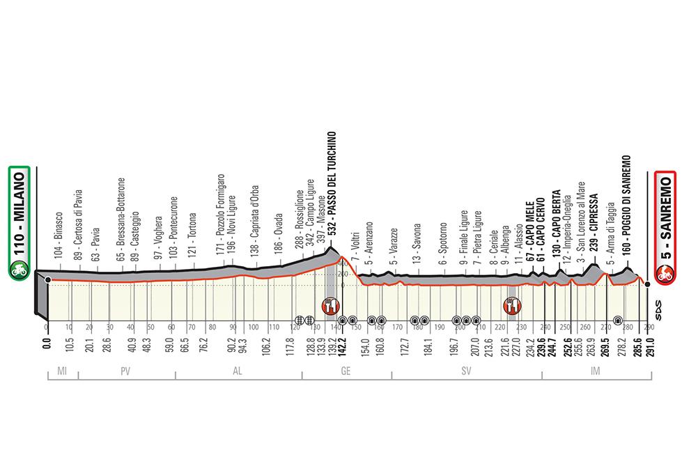 Dit is het profiel van Milaan-San Remo 2020