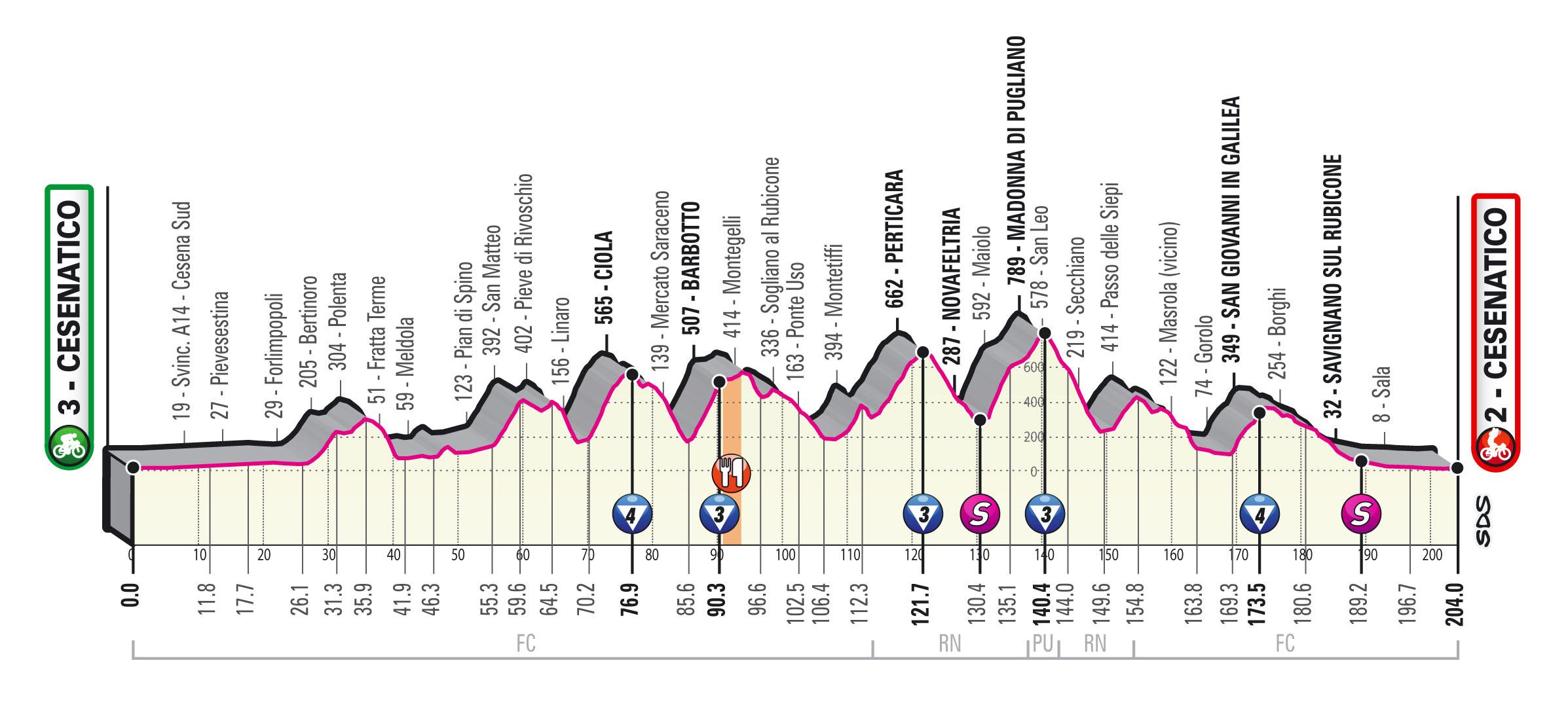 Giro 2020 etappe 12