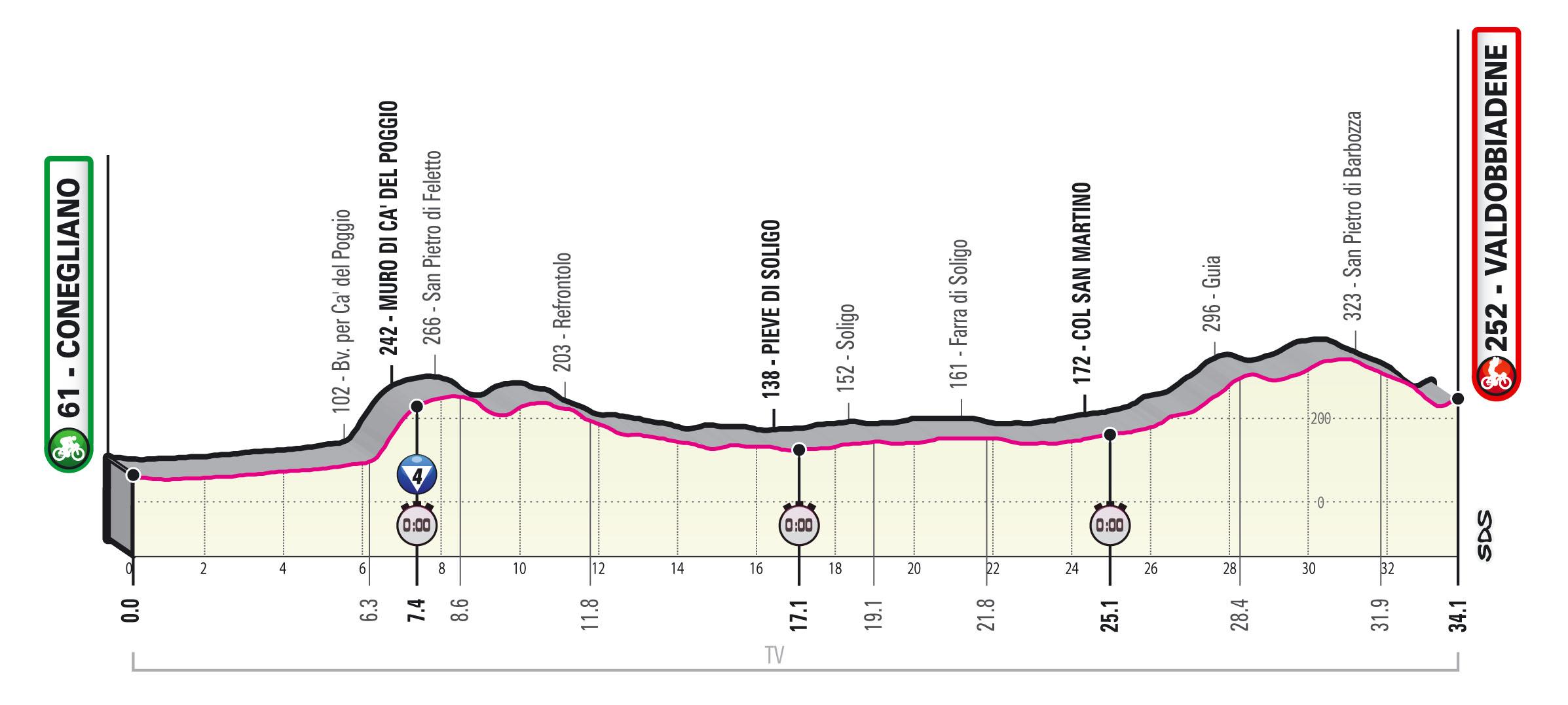 Giro 2020 etappe 14