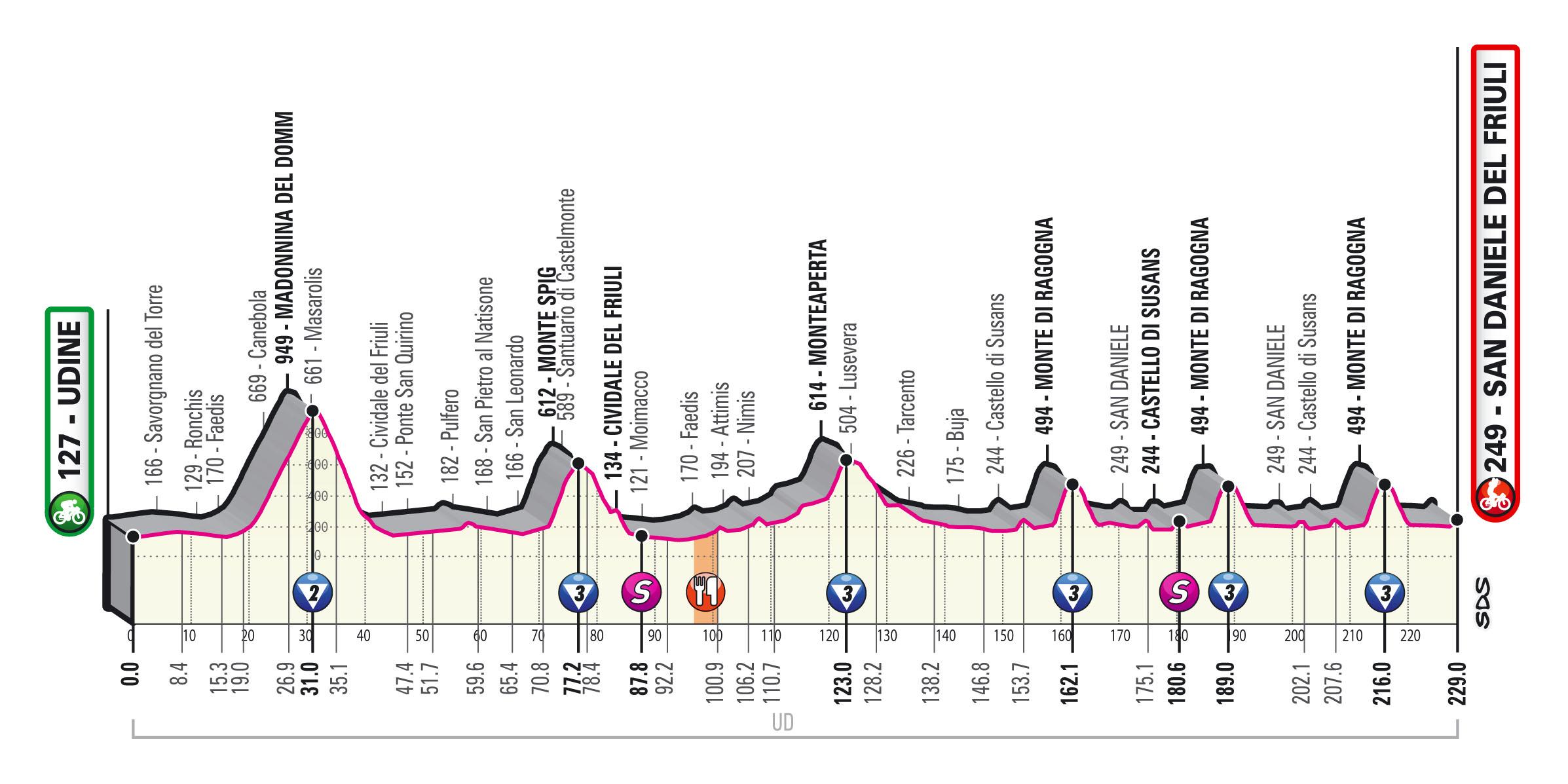Giro 2020 etappe 16