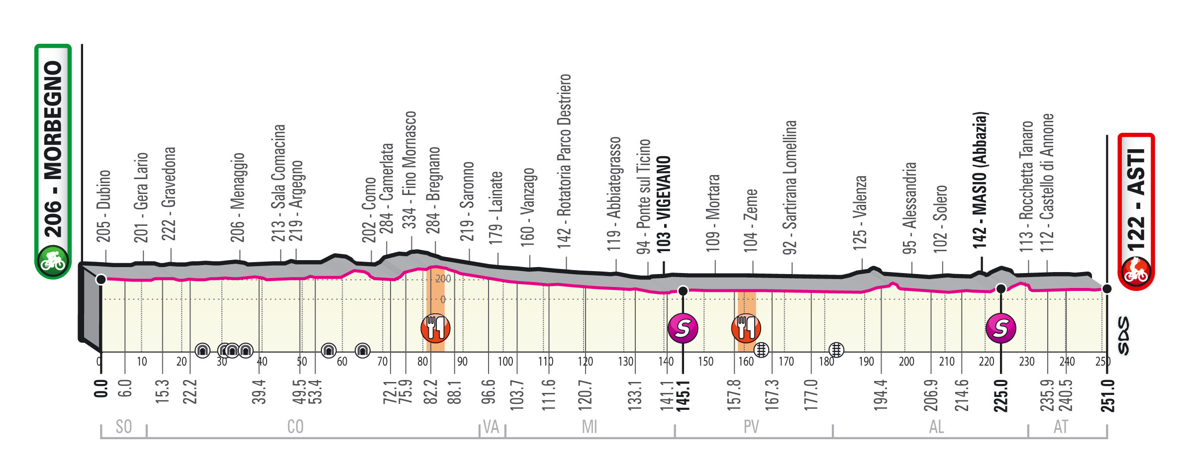 Giro 2020 etappe 19