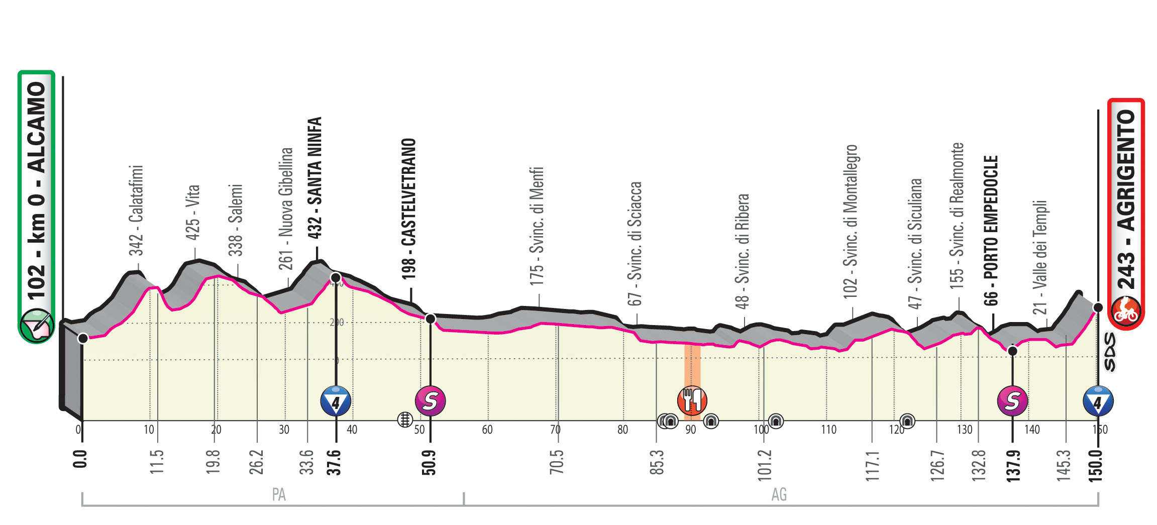 Giro 2020 etappe 2