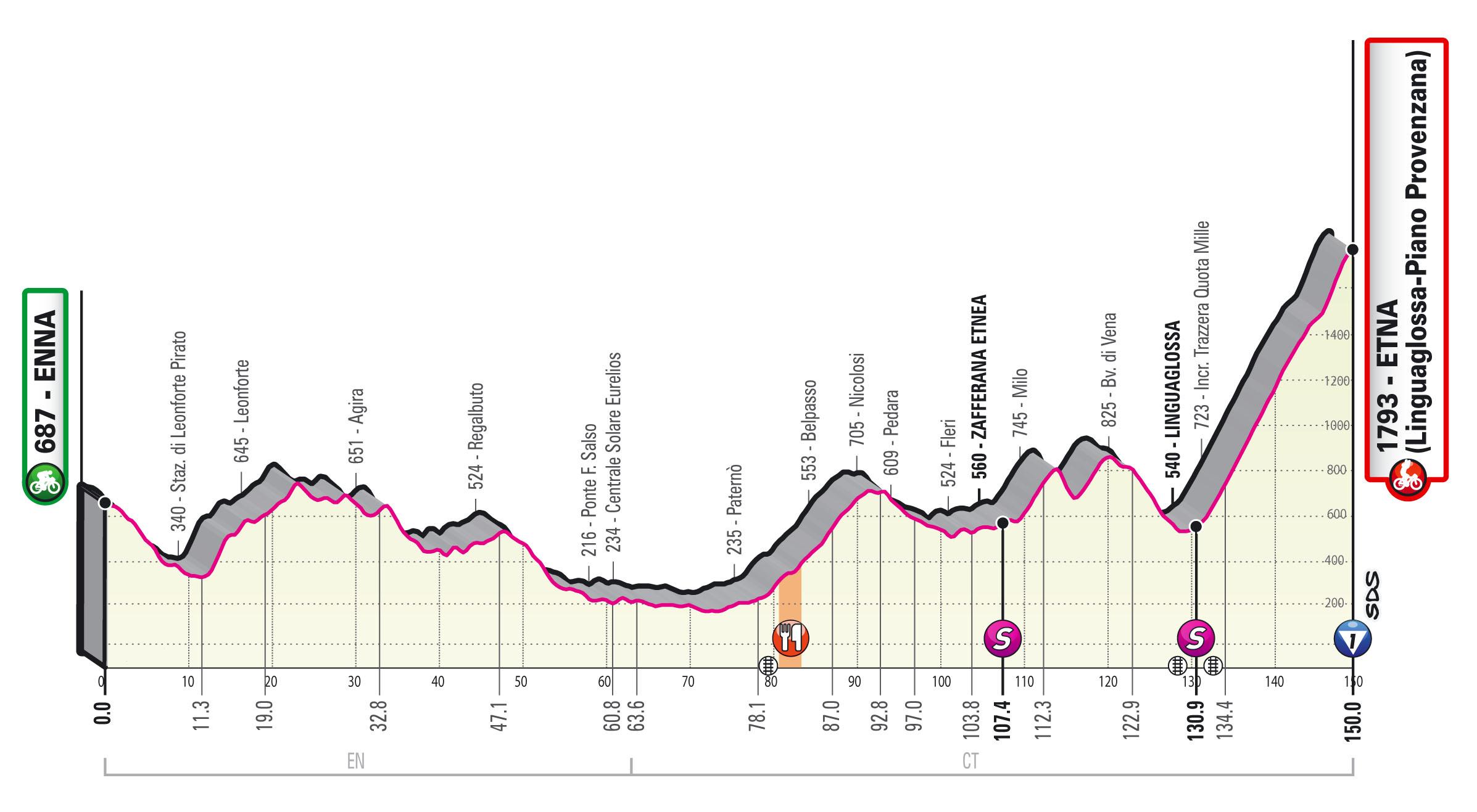 Giro 2020 etappe 3