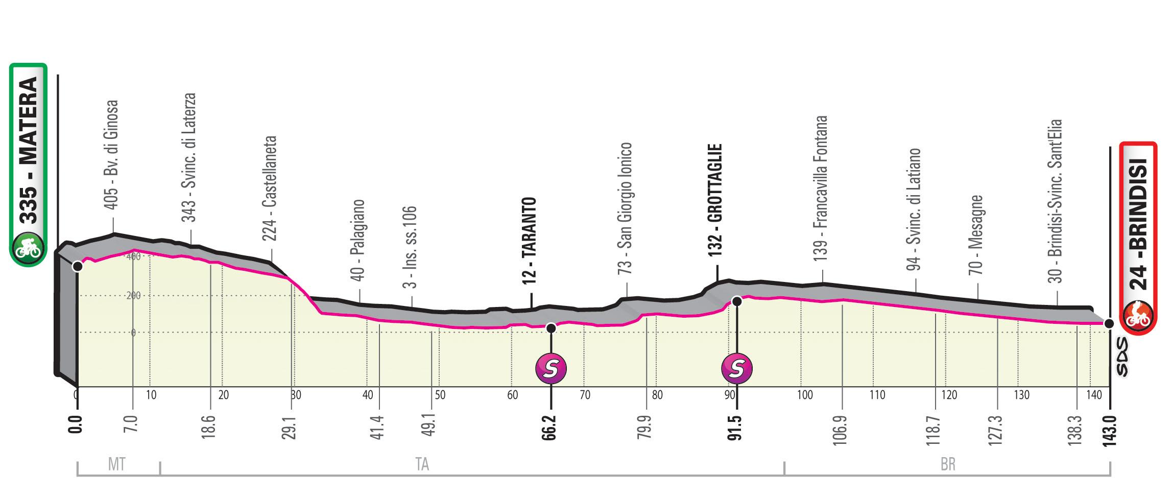 Giro 2020 etappe 7