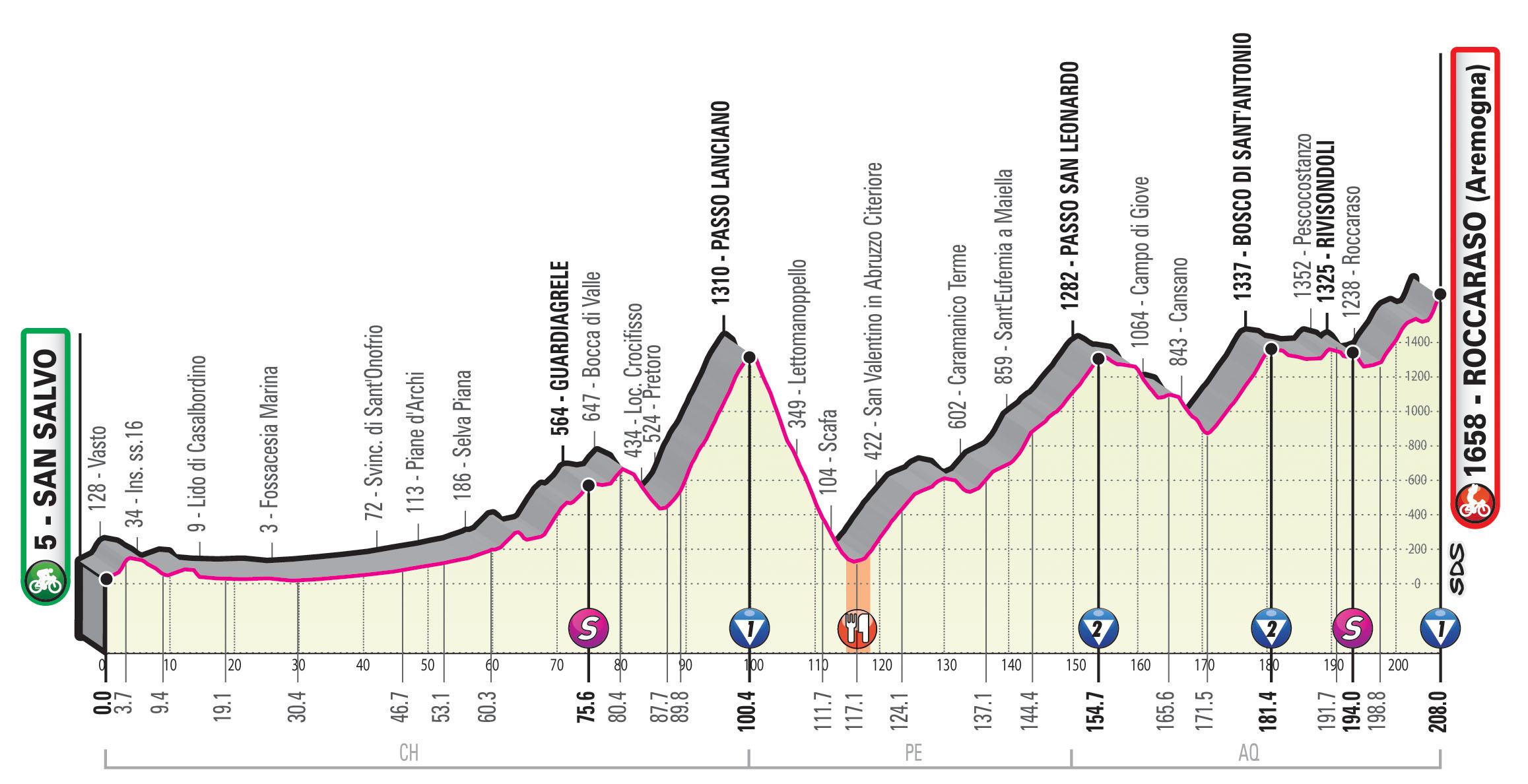 Giro 2020 etappe 9