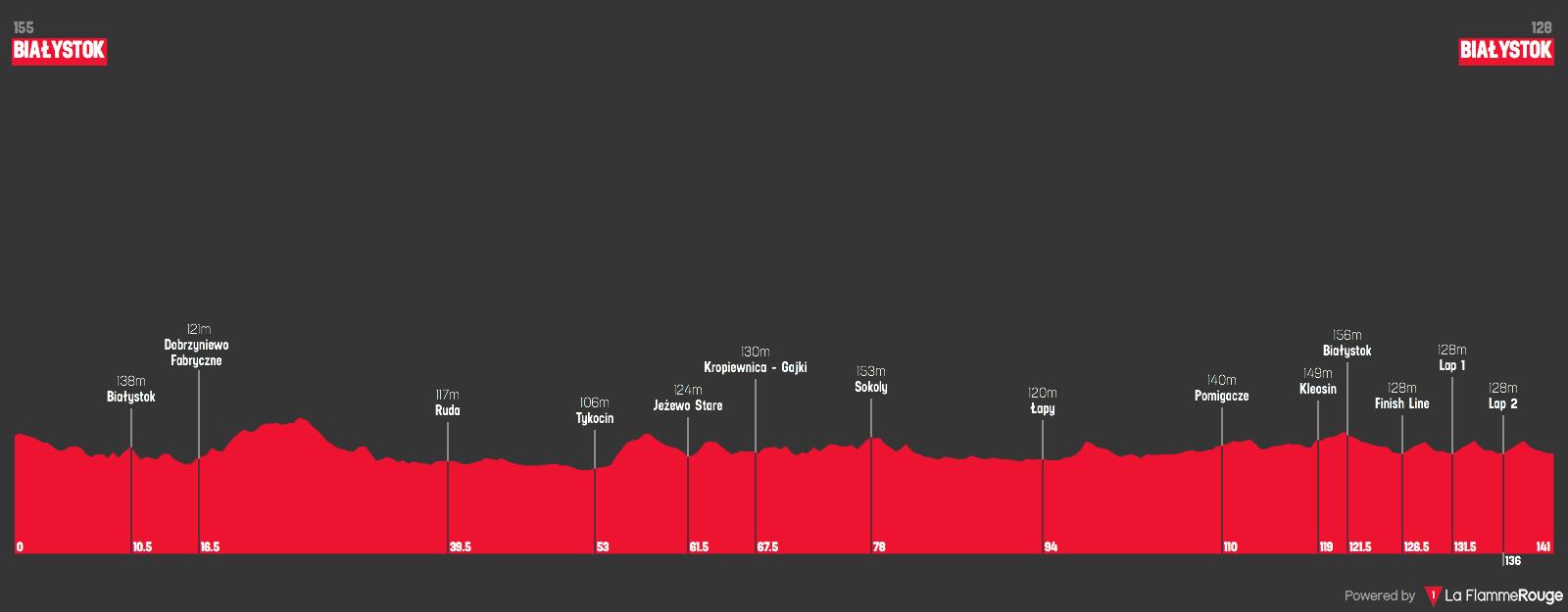 Orlen GP 2021 etappe 1