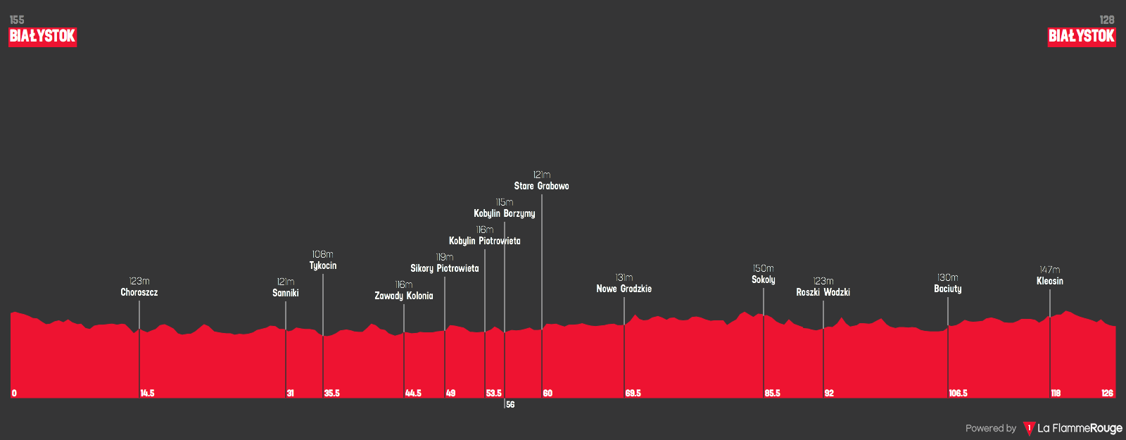 Orlen GP 2021 etappe 2