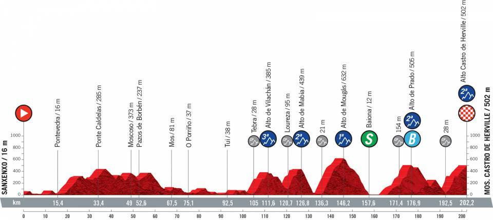 Vuelta 2021 Stage 20 preview