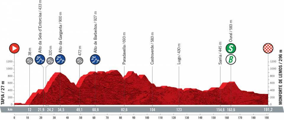 Stage 19 Vuelta 2021 preview