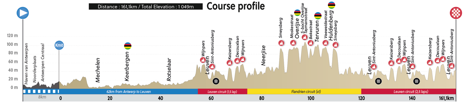 Preview Worlds U23 Road Race 2021 Profile