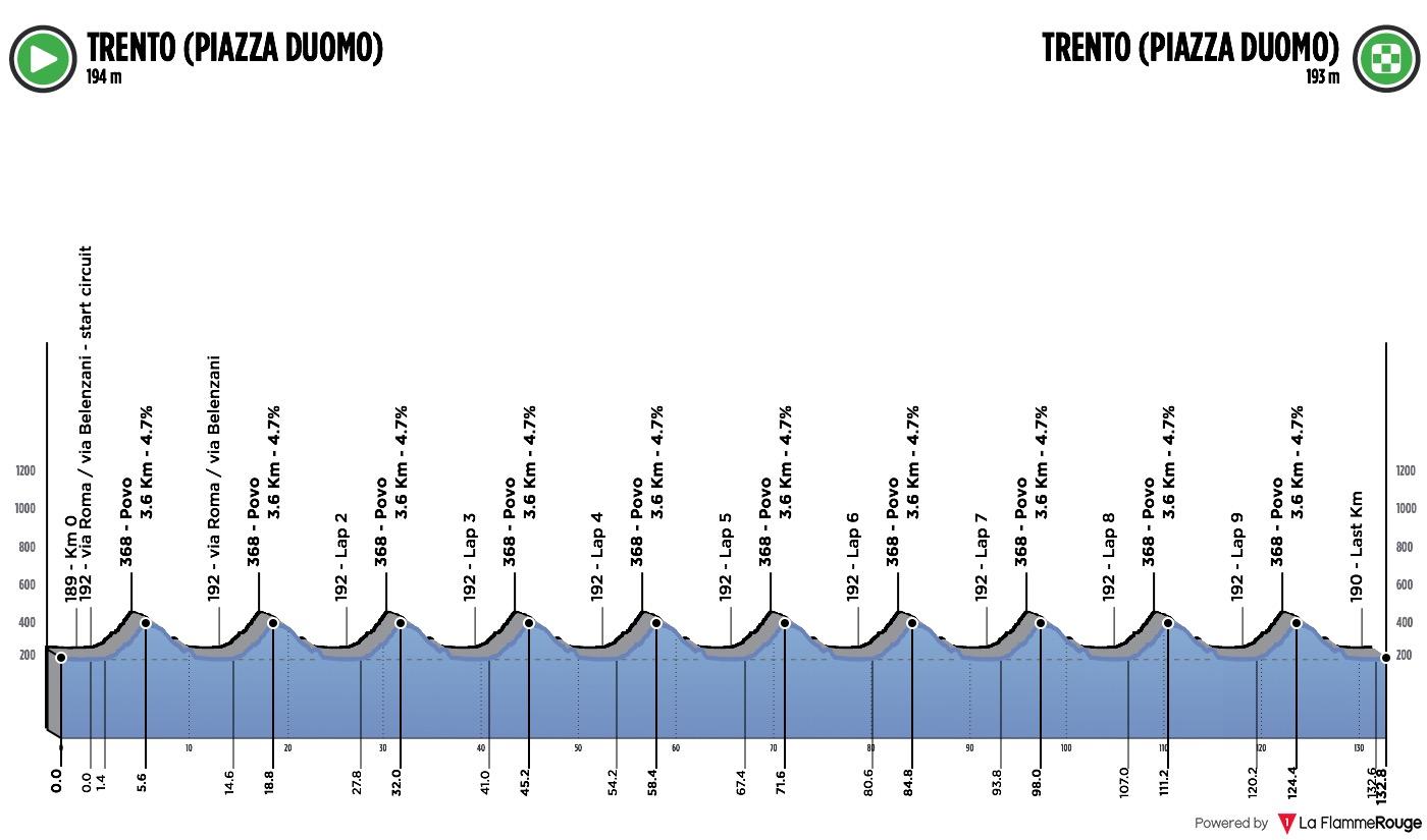 Preview Euros U23 Road Race 2021
